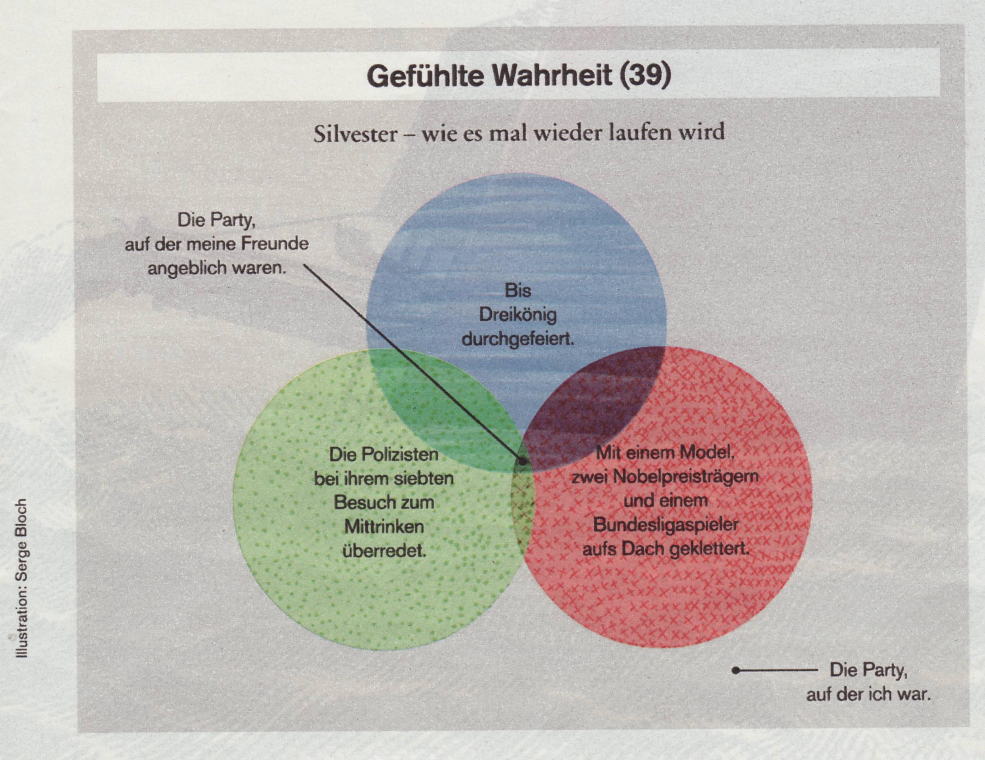 SZ Magazin: Gefühlte Wahrheit (39)